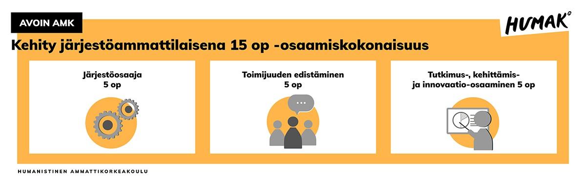 Kehity järjestöammattilaisena 15 op -osaamiskokonaisuus. Osaamiskokonaisuuteen kuuluvat opintojaksot Järjestöosaaja 5 op, Toimijuuden edistäminen 5 op ja Tutkimus-, kehittämis- ja innovaatio-osaaminen 5 op.